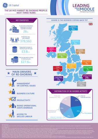 UK Mid-Market Reshoring Infographic (Graphic: Business Wire)