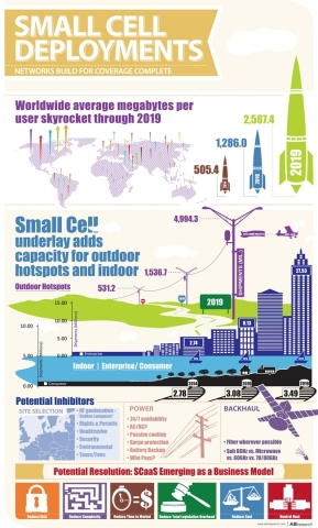 Small Cell Deployments Infographic (Graphic: Business Wire)