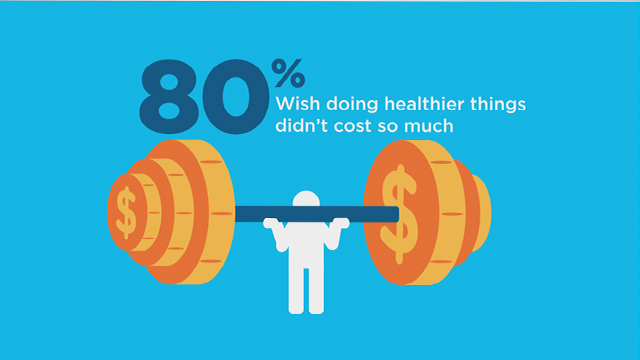 Cigna survey finds that U.S. consumers believe health costs could have a major impact on their financial well-being and their ability to finance future needs. They would value more help from their health plans to manage health care finances and motivate them to become healthier and stay well.  For information, visit Cigna.com/KnowYourBenefits.