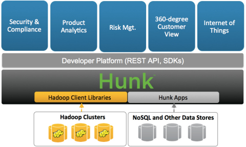 Hunk 6.2 Architecture (Graphic: Business Wire)