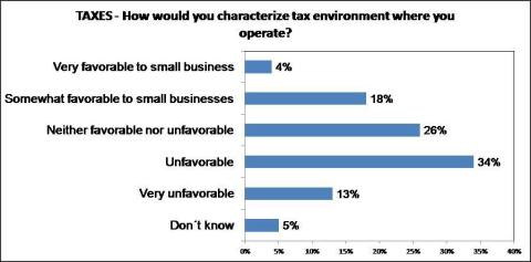 Taxes: How would you characterize the tax environment where you operate? (Graphic: Business Wire)