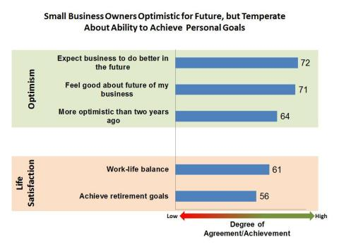 Small Business Forecast: Small business owners optimistic for future, but temperate about ability to achieve personal goals (Graphic: Business Wire)