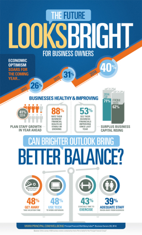 The Future Looks Bright for Business Owners, according to the Principal Financial Well-Being Index: Business Owners. (Graphic: Principal Financial Group)