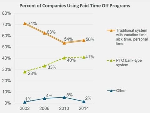 Percent of Companies Using Paid Time Off Programs (Graphic: Business Wire)