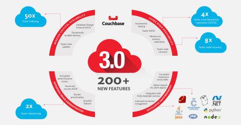 Couchbase Server 3.0