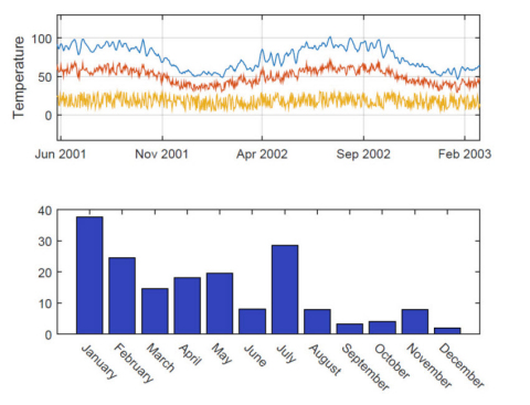 Plots generated using the new MATLAB graphics system, with updated colors, fonts, and styles. (Graphic: Business Wire)