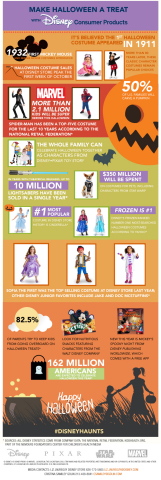 Disney Consumer Products unveils a 2014 Halloween infographic with spook-tacular stats and Halloween trend information. (Graphic: Business Wire)