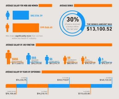 2014 HealthITJobs.com Salary Survey Infographic (Graphic: Business Wire)
