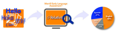 Merrill Early Language Assessment (Graphic: Merrill Corporation)
