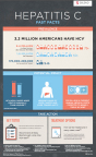 Hepatitis C Fast Facts Infographic
