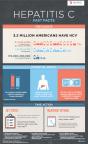 Hepatitis C Fast Facts Infographic