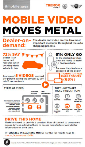 Tremor Video, BSSP and MINI USA Reveal Mobile Is the First Screen For Auto Shoppers (Graphic: Business Wire)