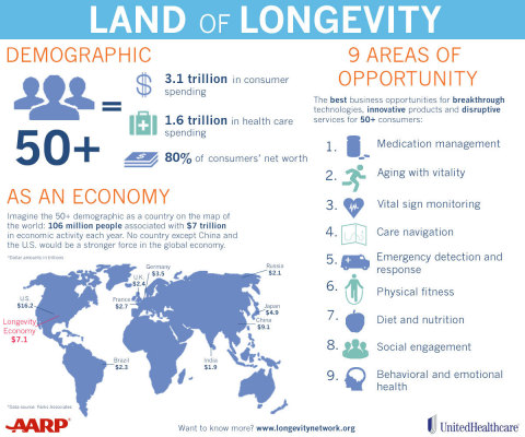 "AARP and UnitedHealthcare have launched ""The Longevity Network"" to promote innovations in health care that will improve the quality of people's lives as they age (Graphic: AARP & UnitedHealthcare)."