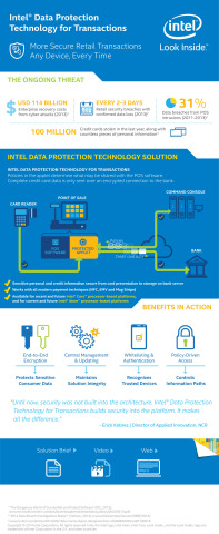 Infographic: Intel Data Protection Technology for Transactions (Graphic: Business Wire)