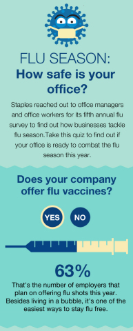 Staples created an interactive infographic on flu prevention as part of this year's annual survey (Graphic: Business Wire)