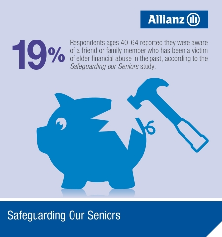 Elder financial abuse is likely to get worse as America's population ages. (Graphic: Allianz)