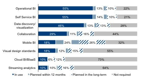 Figure 1: Adoption levels of BI trends (n=2303). (Graphic: Business Wire)
