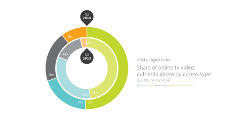 Share of online TV video authentications by access type. (Photo: Business Wire)