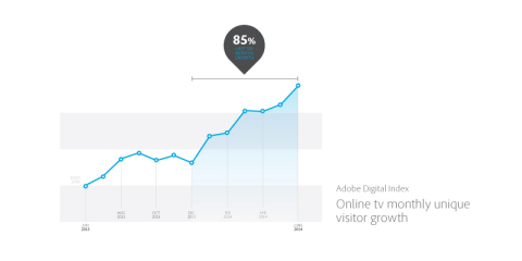 Online TV monthly unique visitor growth. (Photo: Business Wire)