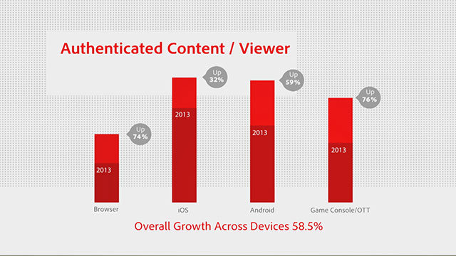 Online TV consumption up 388% year-over-year; Game consoles and over-the-top devices now drive 10% of all online TV consumption; Movies surpass sports content in online viewing