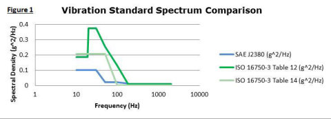 Figure 1: Vibration Standard Spectrum Comparison. (Graphic: Business Wire)