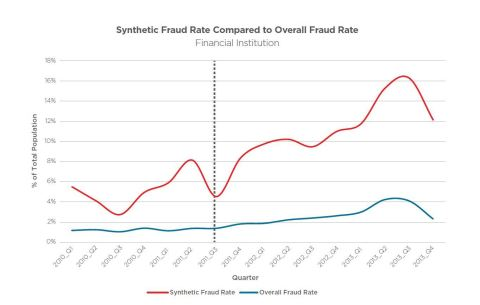 New research from ID Analytics shows that while the number of synthetic identities is decreasing, the average fraud rate for synthetic identities has increased more than 100 percent since 2010.(Graphic: Business Wire)