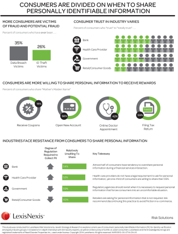 Companies and Government Agencies Seek Ways to Reduce Consumer Friction by Ensuring Collection of Most Relevant Personally Identifiable Information (PII) (Graphic: Business Wire)