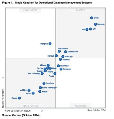 Gartner Magic Quadrant on Operational DBMS 2014 (Graphic: Business Wire)