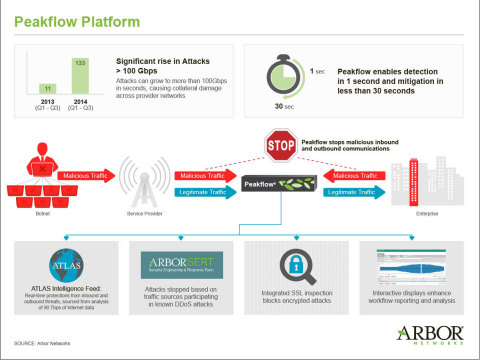 Arbor Networks Peakflow(R) 7.0 Dramatically Reduces Time to Detect and Mitigate DDoS Attacks (Graphic: Business Wire)