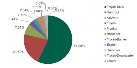 Types of malware used in attacks between August 2013 and July 2014. Source: Kaspersky Security Network