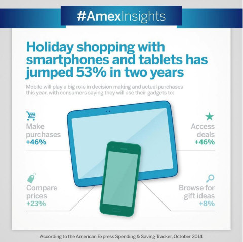 Holiday shoppers will be using their personal devices for more than just selfies, as shopping on smartphones and tablets has jumped 53% over the last two years (Graphic: Business Wire)