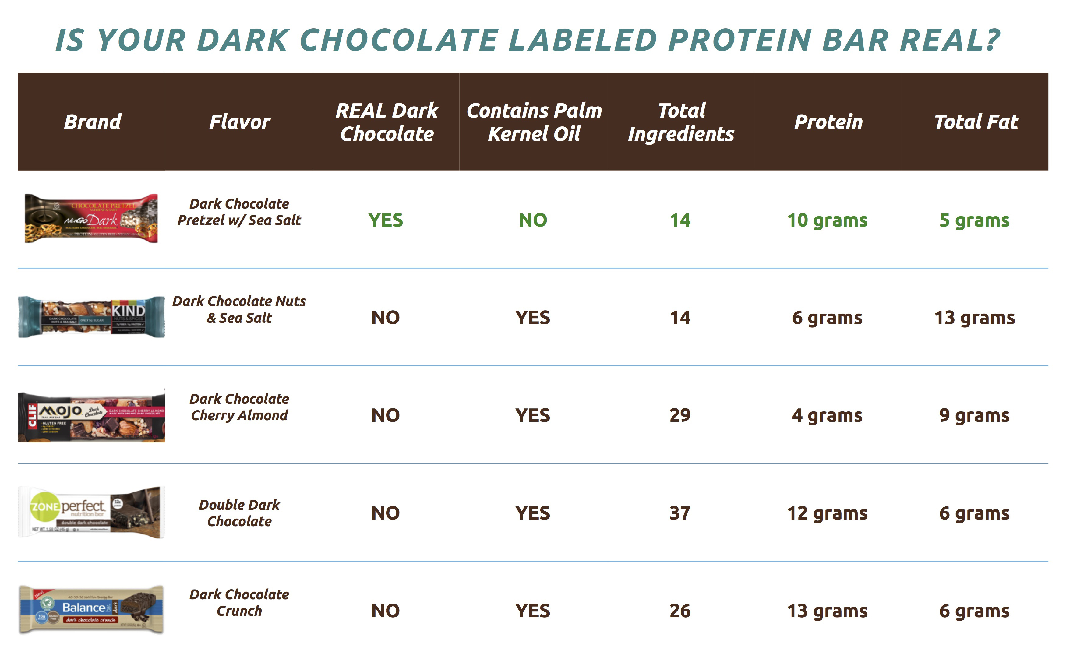 NuGo Nutrition Alerts Consumers That the Protein Bars They're ...