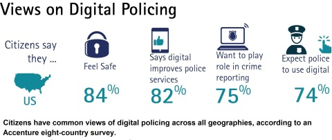 Citizens have common views of digital policing across all geographies, according to an Accenture eight-country survey. (Graphic: Business Wire)