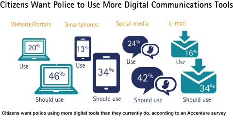 Citizens want police using more digital tools than they currently do, according to an Accenture survey. (Graphic: Business Wire)