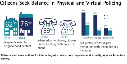 Citizens want more options for interacting with police, both in-person and virtually, says an Accenture survey. (Graphic: Business Wire)