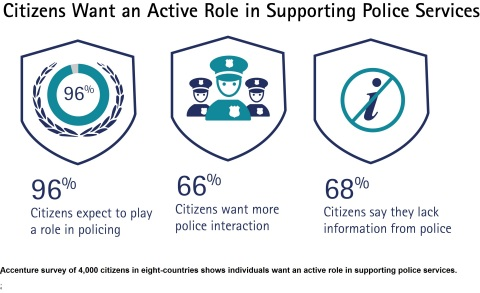 Accenture survey of 4,000 citizens in eight countries shows individuals want an active role in supporting police services. (Graphic: Business Wire)