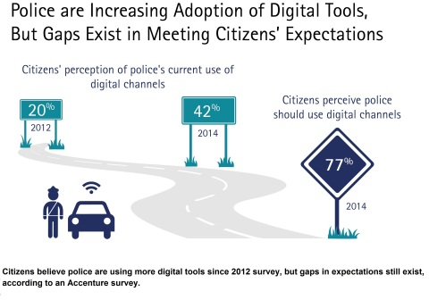 Citizens believe police are using more digital tools since 2012 survey, but gaps in expectations still exist, according to an Accenture survey. (Graphic: Business Wire)