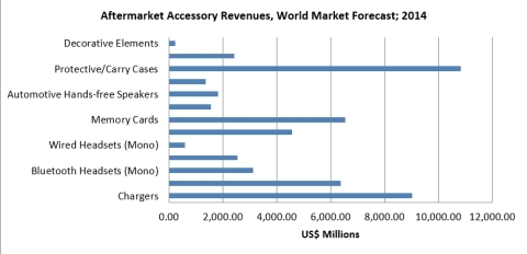 Aftermarket Accessory Revenues, World Market Forecast; 2014 (Graphic: Business Wire)