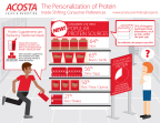 """Findings from Acosta Sales & Marketing's """"Personalization of Protein"""" Hot Topic Report. (Graphic: Business Wire)"""