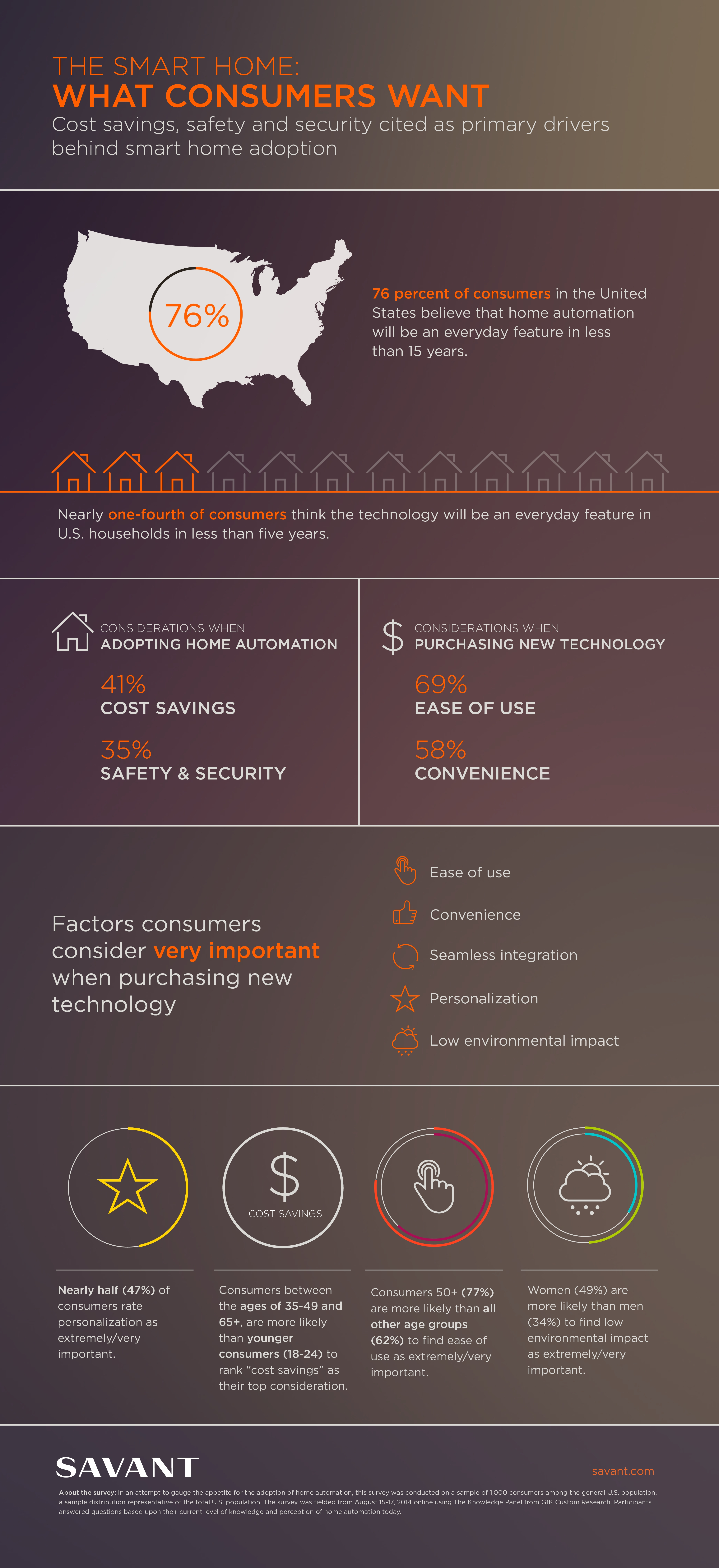 In a survey commissioned by Savant, the leading luxury smart home technology company, and conducted by GfK Custom Research, the data illustrates how soon consumers believe home automation will be an everyday feature, and revealed the primary drivers behind smart home adoption. (Graphic: Business Wire)