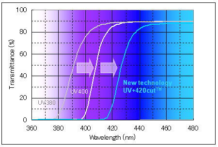 """UV+420cut(TM)"" blocks the shorter wavelength light of 400nm-420nm in addition to UV rays. (Graphic: Business Wire)"