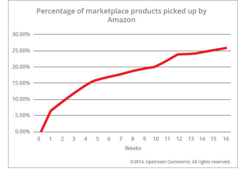 How long did it take Amazon to carry its own vendors' important products? The chart presents the time (12 weeks) it took Amazon to start selling products that were already being sold by its marketplace vendors. In this particular instance, top women's clothing brands were being analyzed.