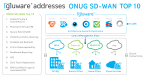 Gluware addresses ONUG SD-WAN Top 10 (Graphic: Business Wire)