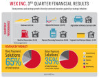 WEX Inc. Reports Third Quarter 2014 Financial Results (Graphic: Business Wire)