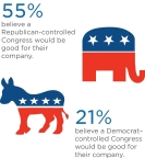According to the third annual CIT Voice of the Middle Market, a majority of middle market executives (55%) surveyed said a Republican-controlled Congress would be good for their company, while only one in five think a Democrat-controlled Congress would be better for their firm (21%).