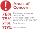 According to the third annual CIT Voice of the Middle Market, middle market executives indicated their top areas of concern included: continued economic uncertainty (76%); costs associated with complying with the ACA (75%); regulations (71%) and tax increases (70%).