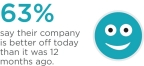 According to the third annual CIT Voice of the Middle Market, nearly two-thirds (63%) of U.S. middle market executives indicated that their companies are better off today than last year.