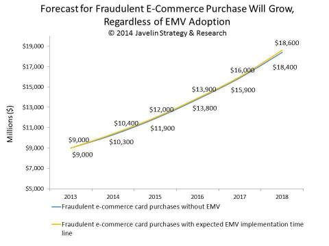Card Not Present fraud will grow substantially, but this growth is due to an increase in transaction e-commerce volume and has little to do with a change in criminal behavior post-EMV. (Graphic: Business Wire)