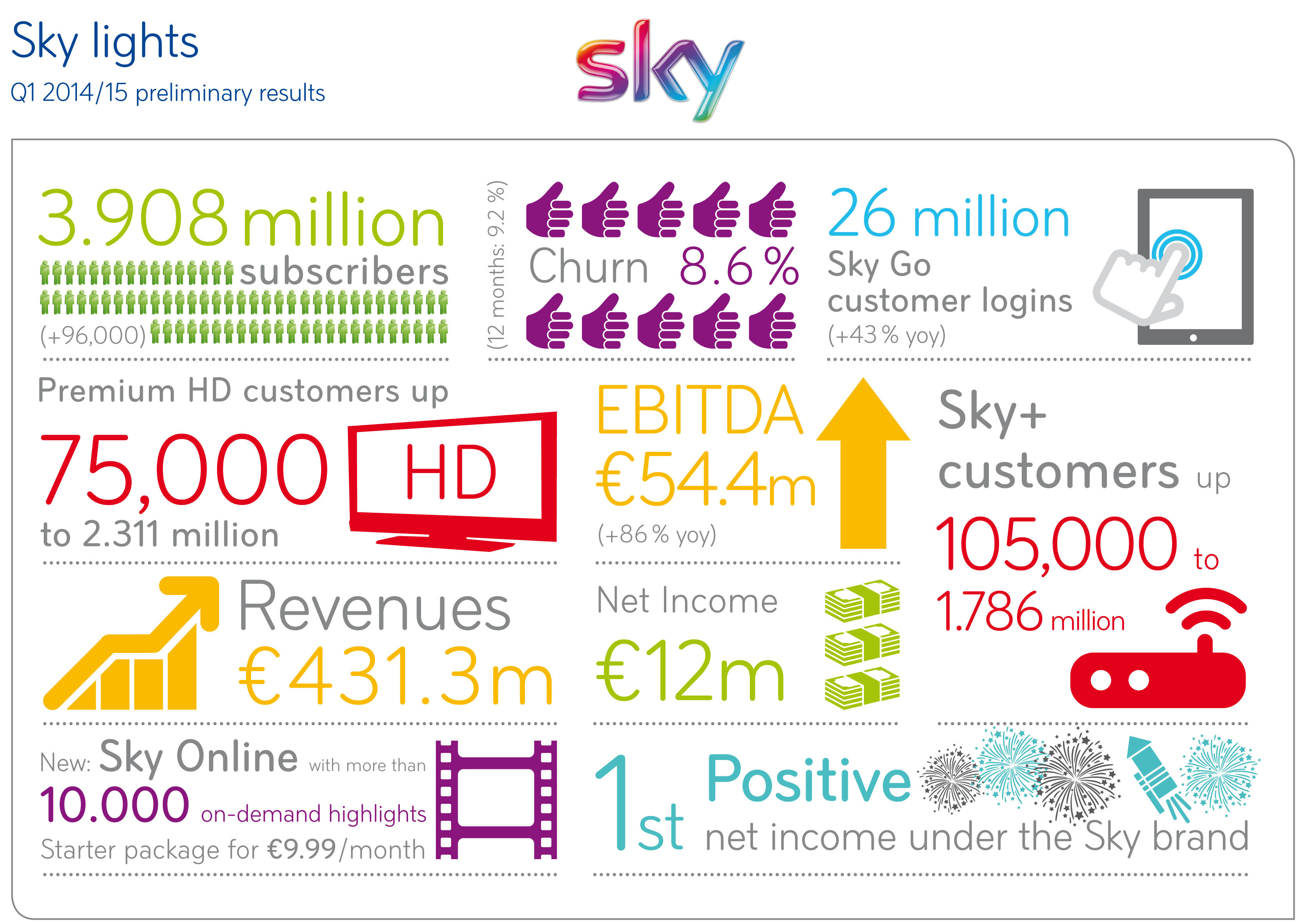 sky deutschland preliminary q1 2014 15 results business wire