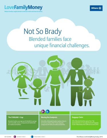 Allianz LoveFamilyMoney Study - Blended Families (Graphic: Business Wire)